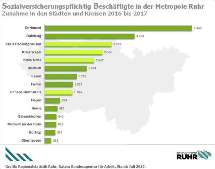 Zahl sozialversicherungspflichtig Beschäftigter wächst: Spitzenplatz für Duisburg
