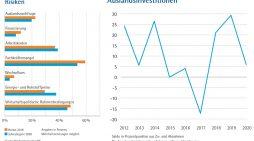 Konjunkturbericht der Niederrheinischen IHK Duisburg: Verhaltener Start in 2020