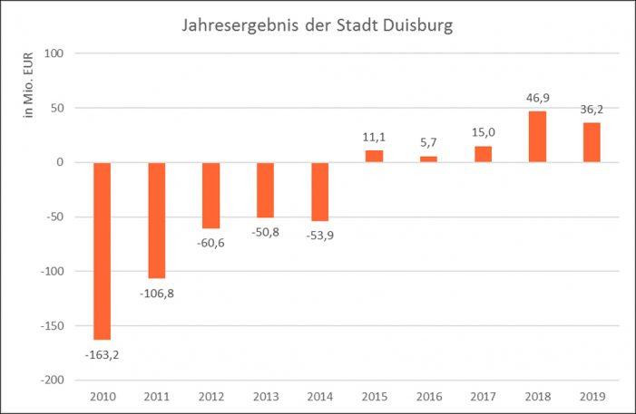 Jahresabschluss 2019 mit Haushaltsausgleich: CDU Duisburg fordert Verlängerung des Stärkungspakts angesichts der Corona-Krise