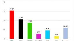 Kommunalwahlen in NRW: Wahlergebnisse in Duisburg