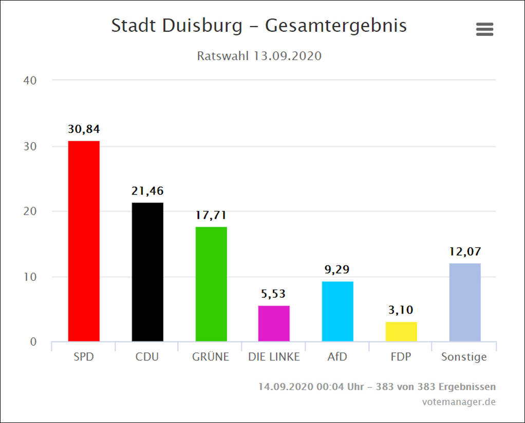 Duisburg Wahlergebnisse
